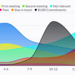 How we raised our first round of venture capital: 263 meetings, 12 months, $128,700